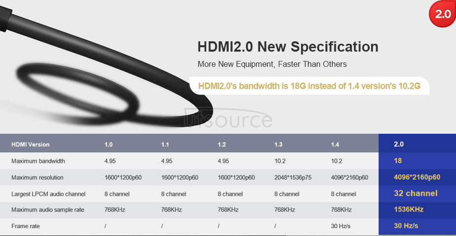 UTOPTICAL  HDMI Fiber Cable 400 feet Light High Speed Support 18.2 Gbps 4K at 60Hz HDMI 2.0 ,  Flexible With Optic Technology 120m